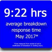 Breakdown Hours May